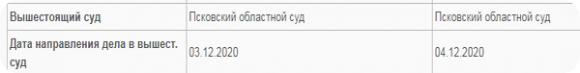 На сайте Псковского областного  суда информация о дате рассмотрения дела пока отсутствует